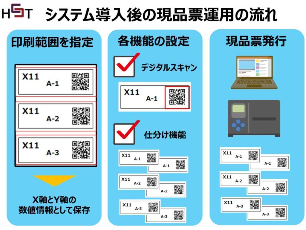 現品票PDFカットソフトの操作の流れ