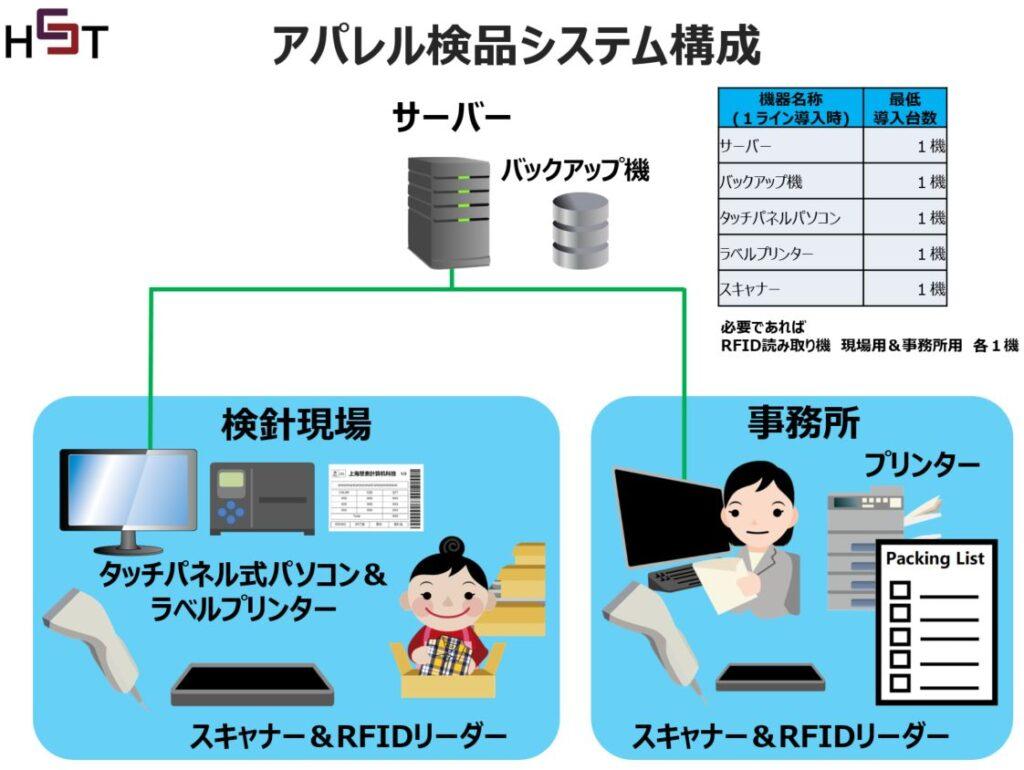 検品システムの構成