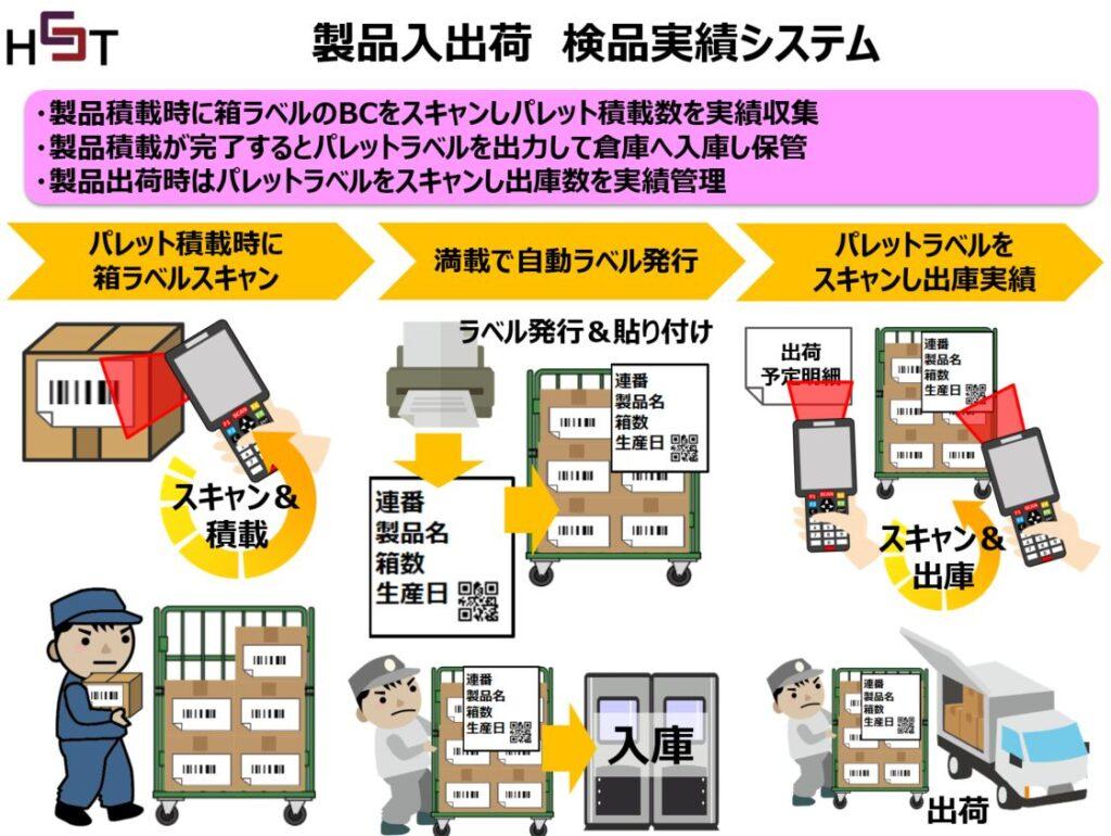 製品入荷と出荷の実績収集ハンディシステム