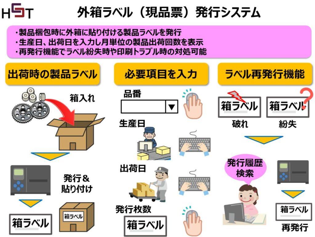 中国のラベル発行システム事例外箱ラベル