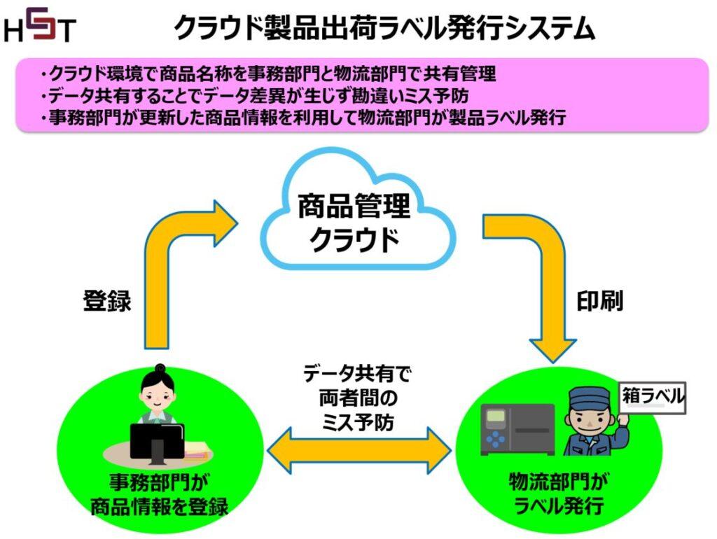中国のクラウド型ラベル発行システム事例