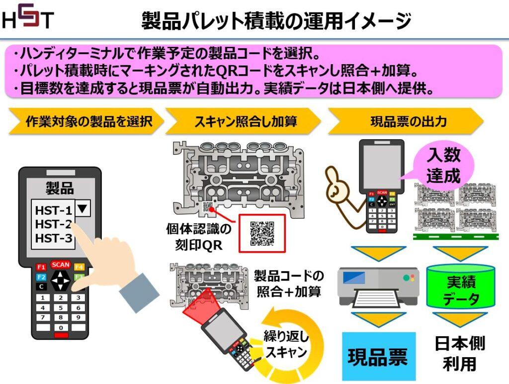 レーザーマーカー刻印のQRスキャン運用で個体管理をシステム化概要