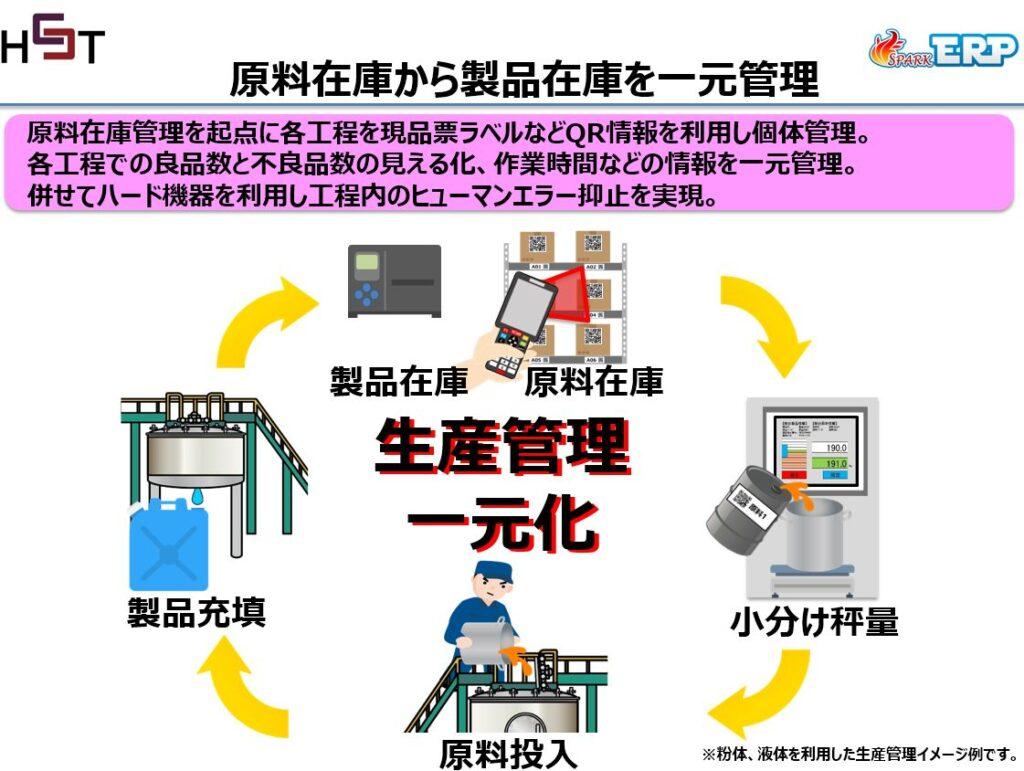 生産管理をシステムで一元化