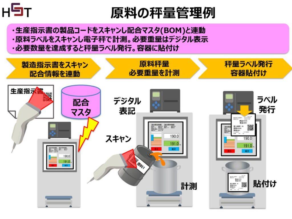 原料の秤量管理システム秤連携説明