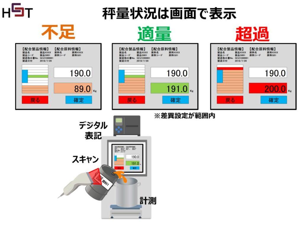 原料の秤量画面システムの表示イメージ