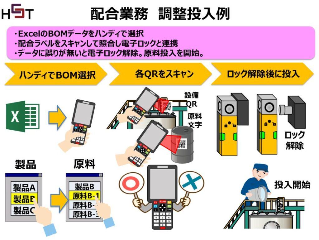 原料混入ミス防止の電磁ロック開閉管理システム