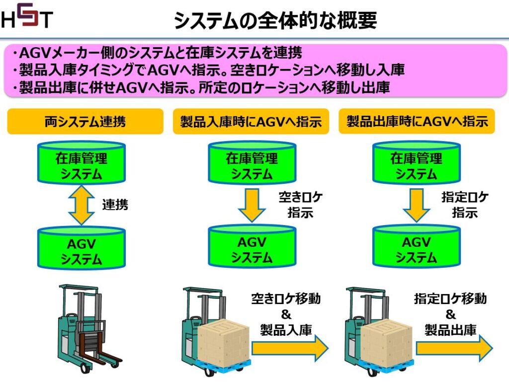 在庫管理とAGV連携のイメージ