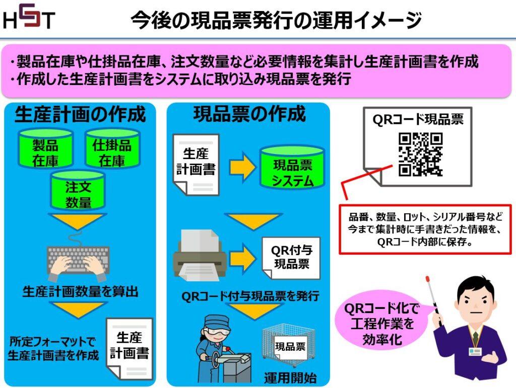 中国現場で導入する現品票発行システム