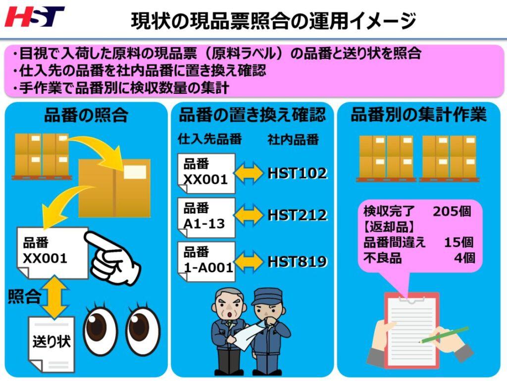原料ラベル(現品票)照合運用イメージ