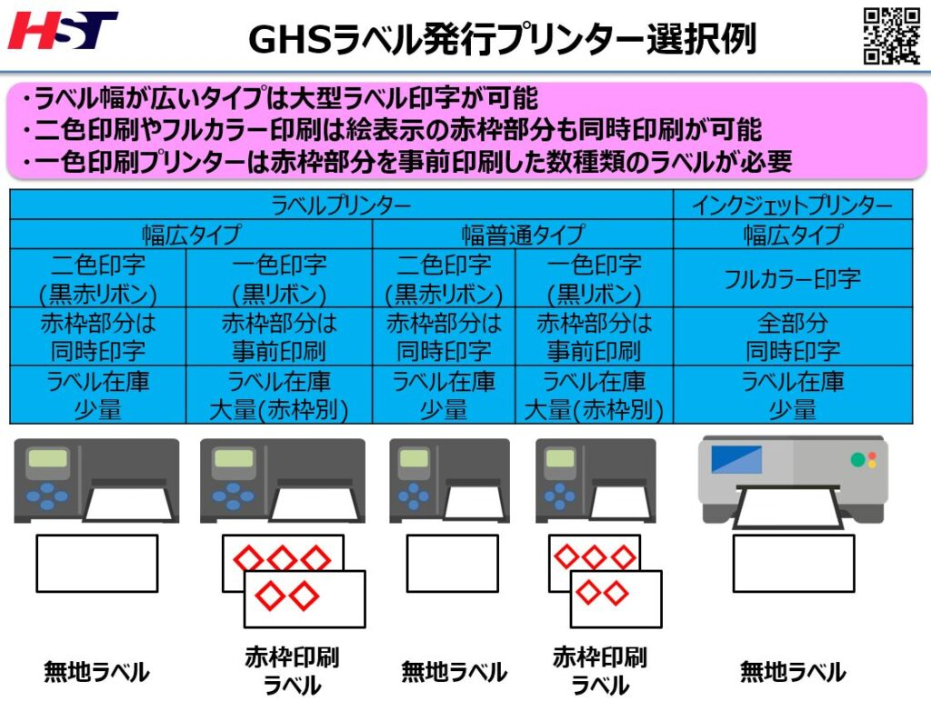 GHSラベル発行用ラベルプリンタとインクジェットプリンター