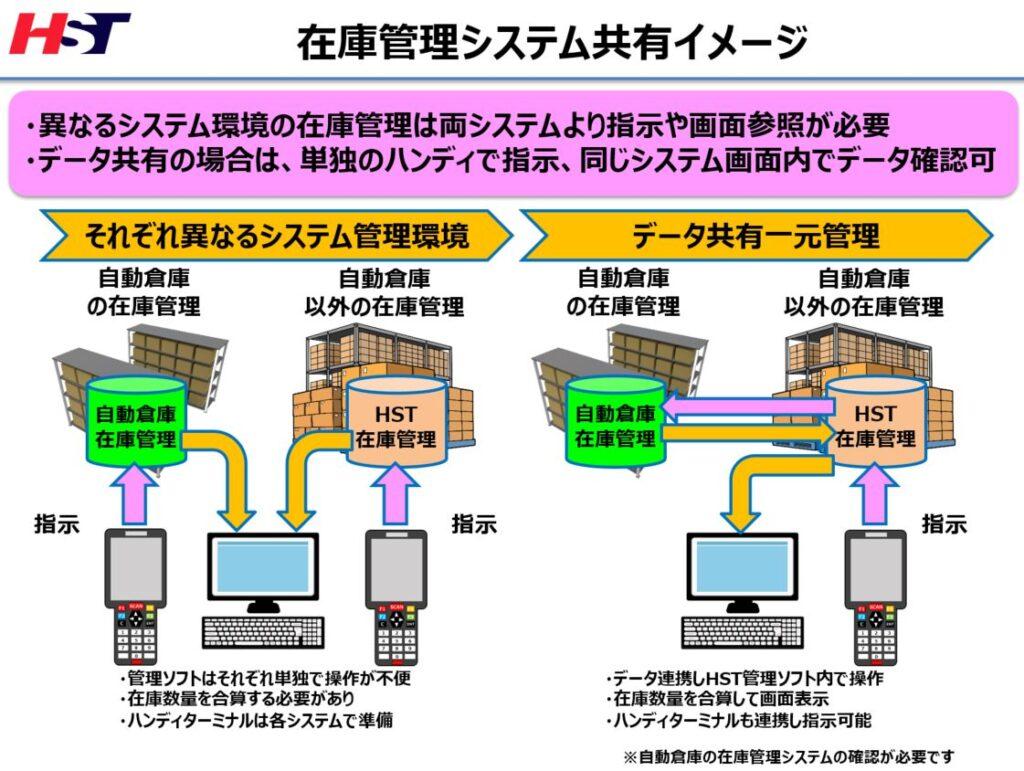 操作性アップ!自動倉庫システム連携で作業工数の削減と操作不便を解消運用イメージ