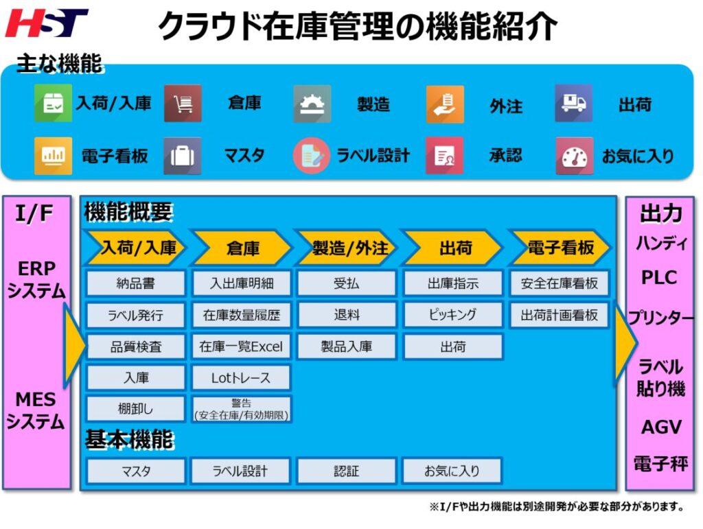 中国で導入クラウド式在庫管理システム詳細機能