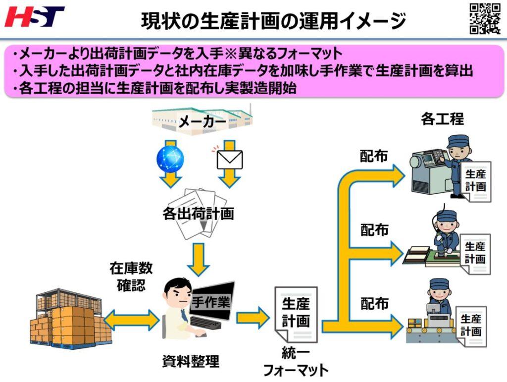 中国の生産計画と出荷計画現状