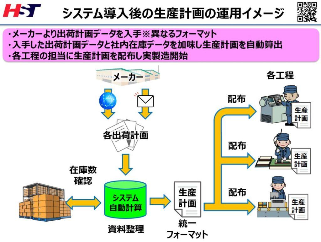メーカーの出荷計画を利用した生産計画作成システム