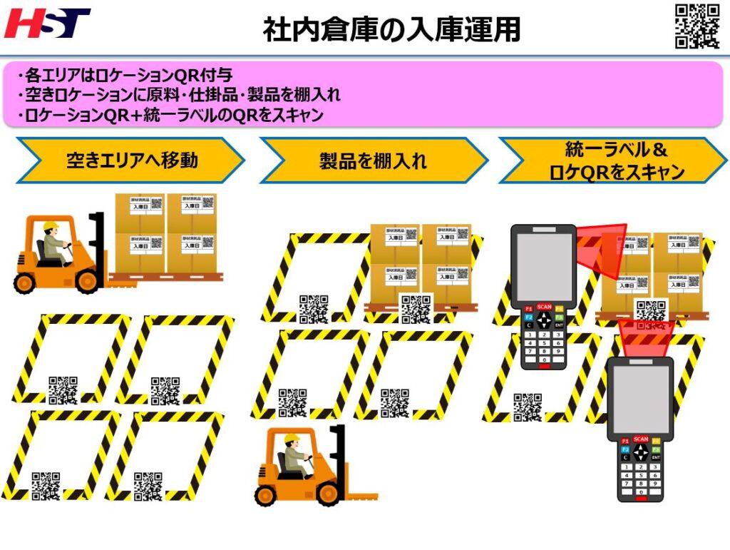 在庫管理システム入庫イメージ