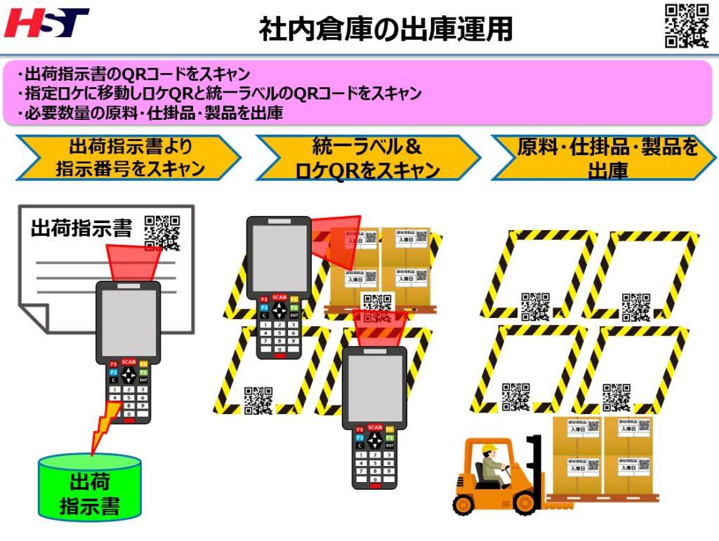 在庫管理システムの出庫イメージ
