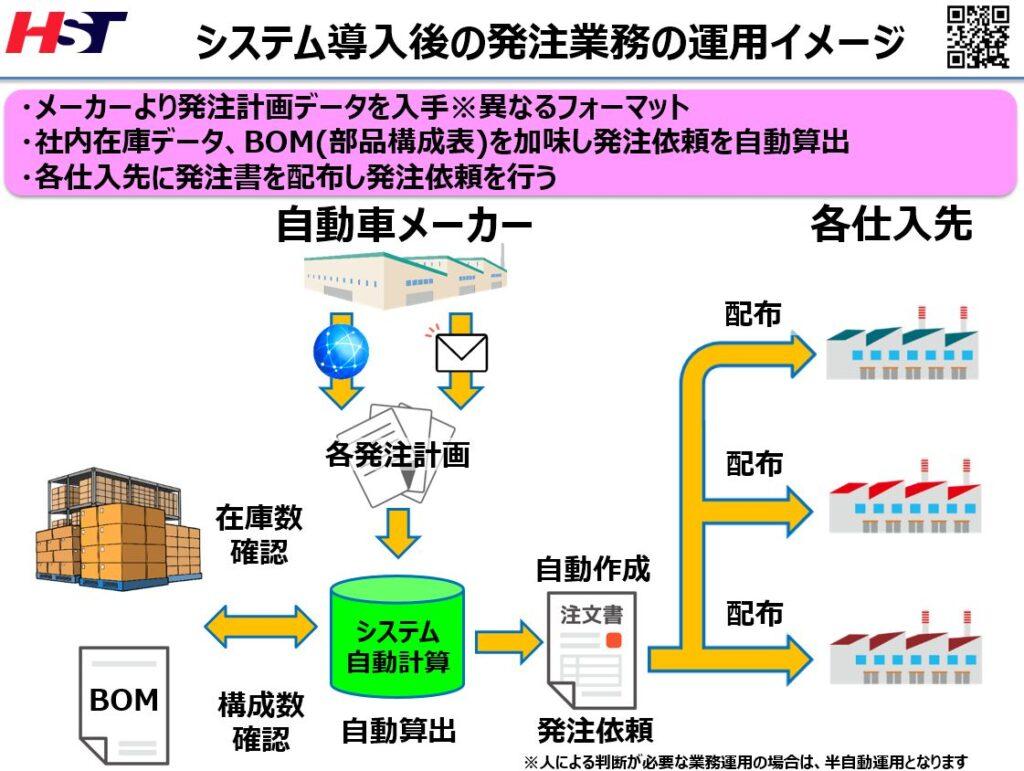 発注業務を自動化するシステム運用イメージ