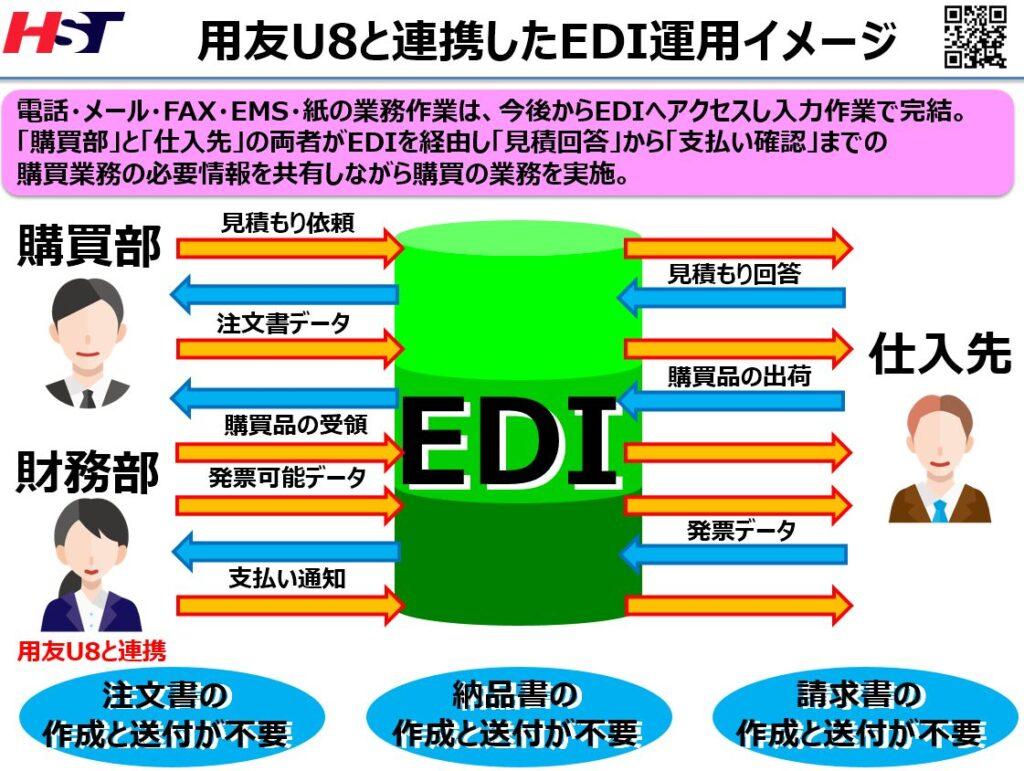 用友U8支払い連携可能なEDIシステムの流れ