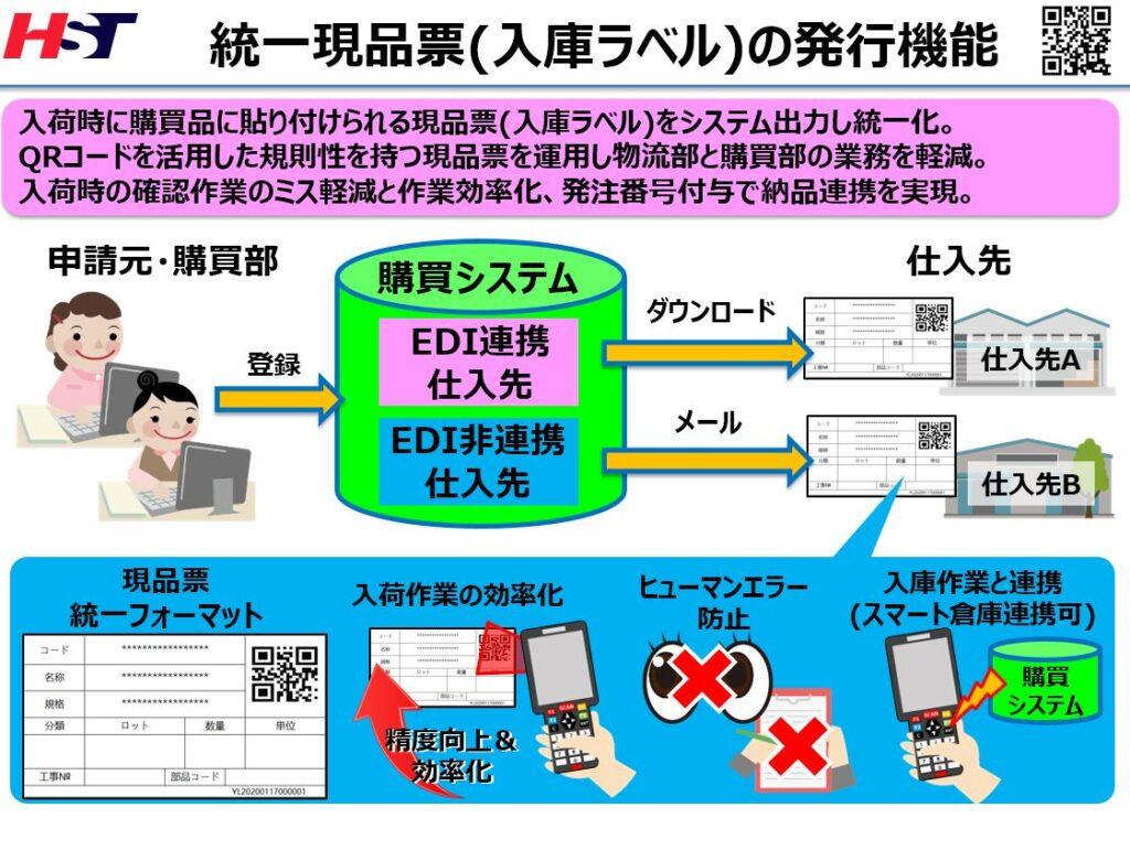 現品票を利用したEDIシステム運用の流れ