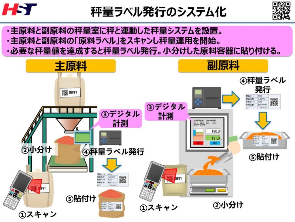 原料の計量時の秤量ラベル発行のシステム化イメージ