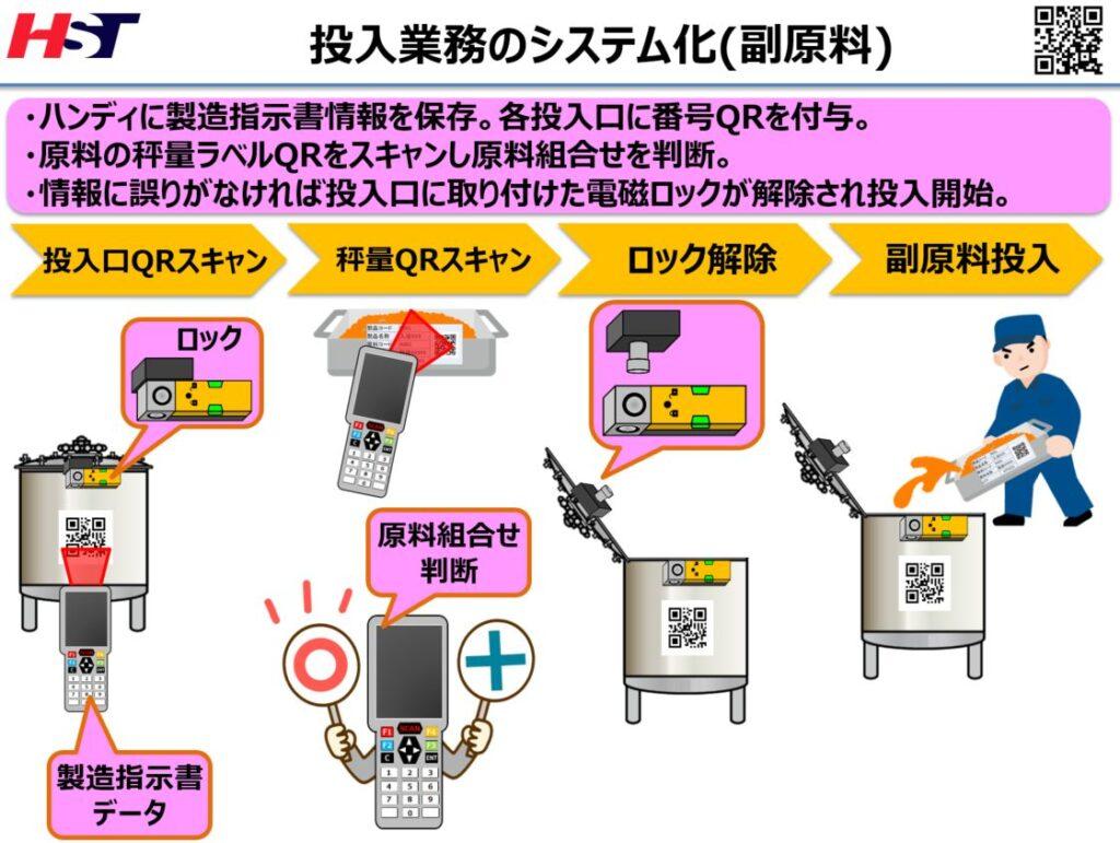 副原料の投入業務のシステム化