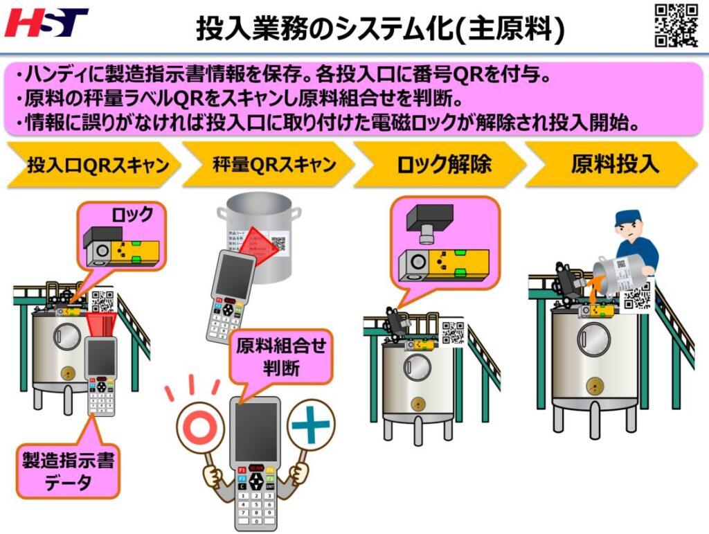 主原料投入のシステム化イメージ